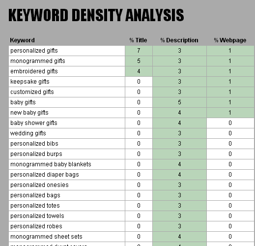 Monkey Business Keyword Density Analysis - Build a website for your business with Monkey Business